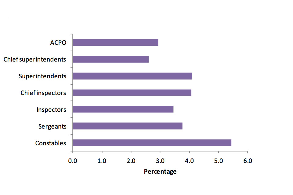 Percentage of police officers who are Minority Ethnic, Association of Chief Police Officers 3%, Chief Superintendents between 2 and 3%, Superintendents 4%, Chief Inspectors 4%, Inspectors between 3 and 4%, Sergeants between 3 and 4%, Constables between 5
