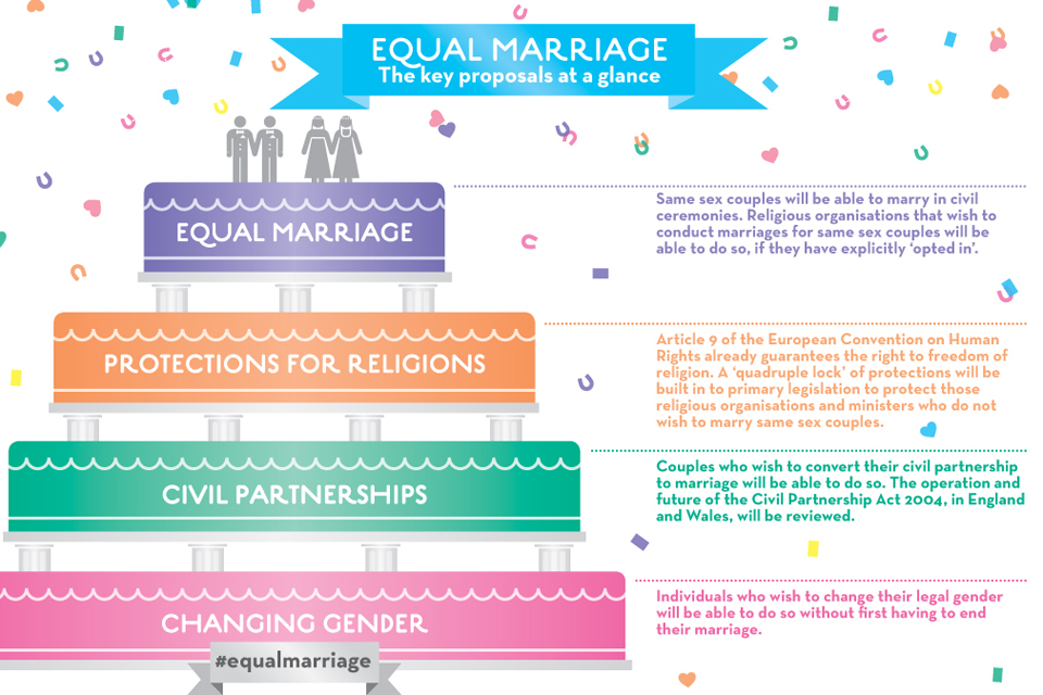 Key proposals of equal marriage