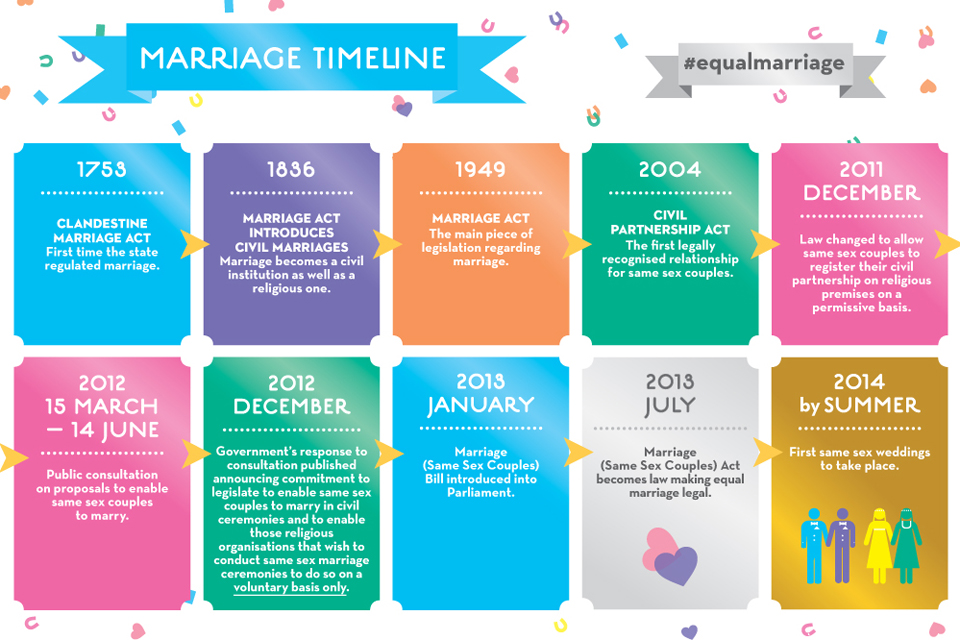 Equal marriage timeline