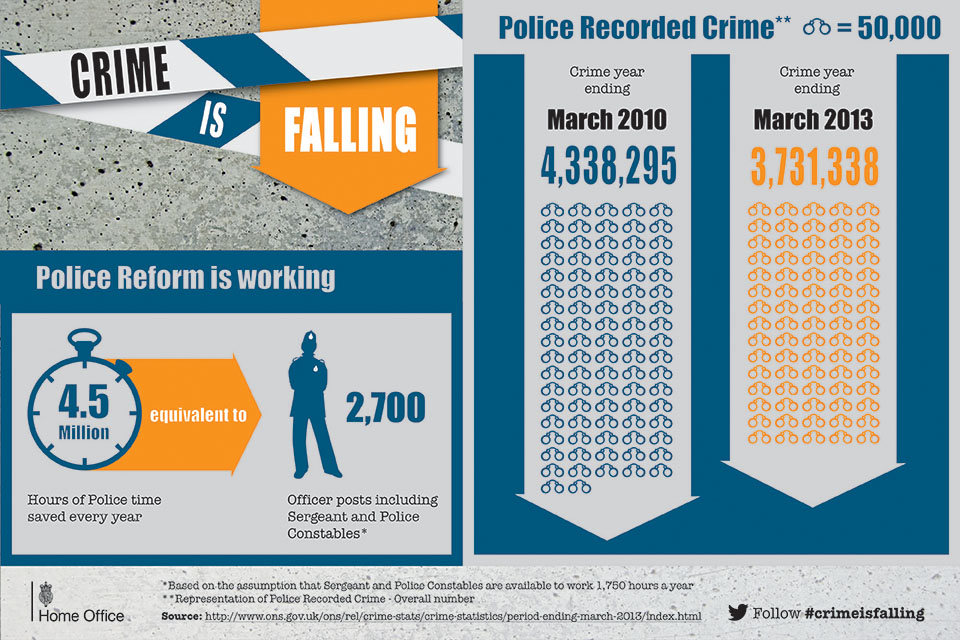 Infographic: Crime is falling