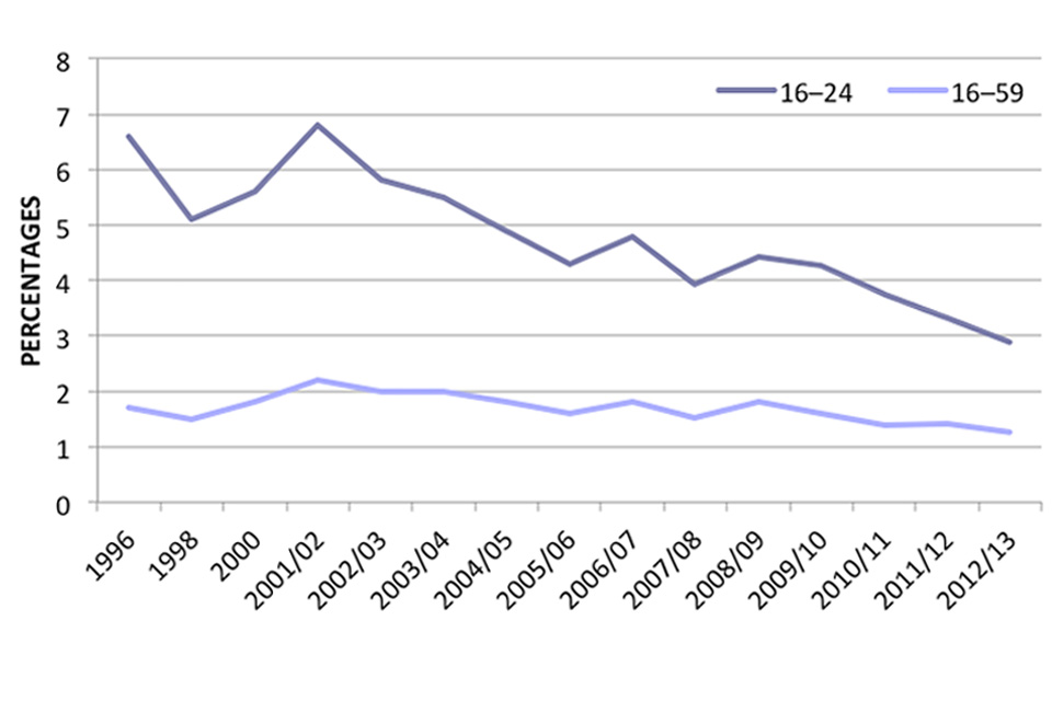 This line graph shows trends in ecstasy use in the last year among adults aged 16 to 59 and young adults aged 16 to 24, between 1996 and 2012 to 2013.