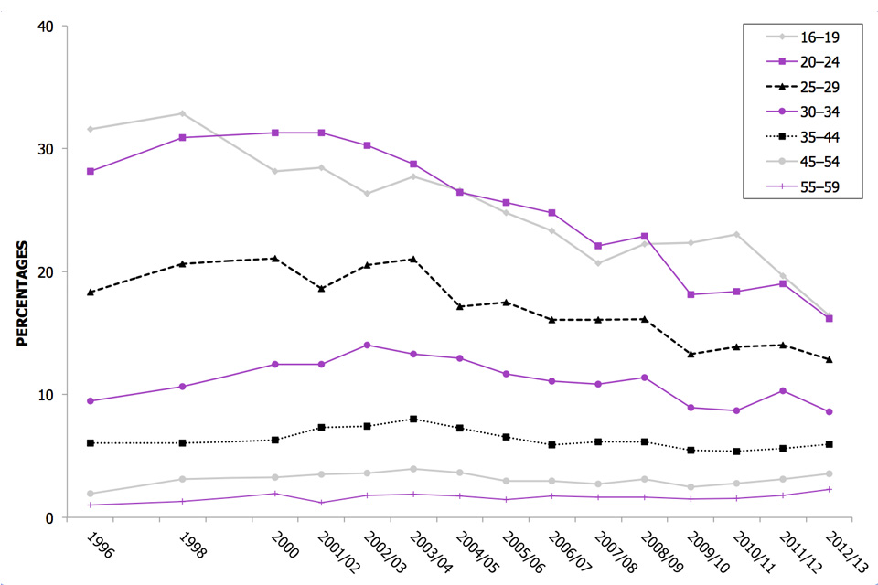 This line graph shows the proportion of 16 to 59 year olds reporting use of any drug in the last year by age group, between 1996 and 2012/13.