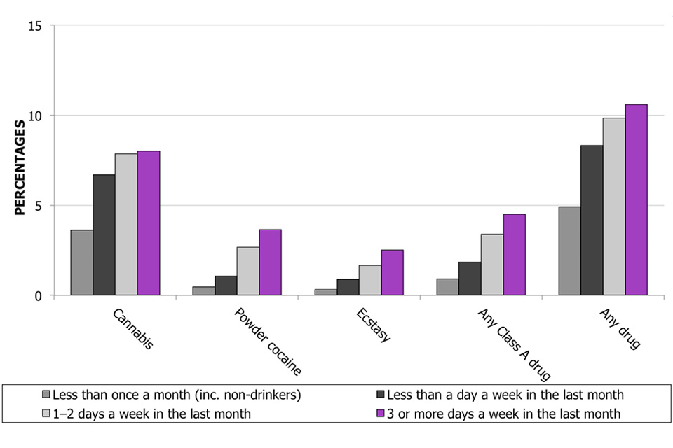 This bar chart shows the proportion of 16 to 59 year olds reporting use of individual drugs in the last year by frequency of alcohol consumption.