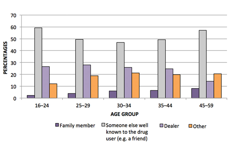 This bar chart shows the source where drugs were obtained the last time they were taken, by age group.