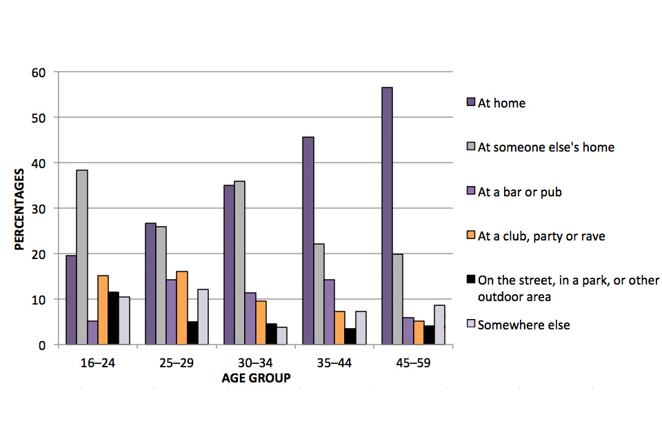 This bar chart shows the location where drugs were last time taken, by age group.