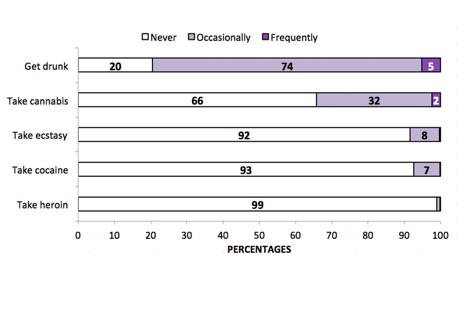 This horizontal bar chart shows the acceptability of people of own age occasionally or frequently getting drunk, taking any cannabis, ecstasy, cocaine or heroin, among adults aged 16 to 59