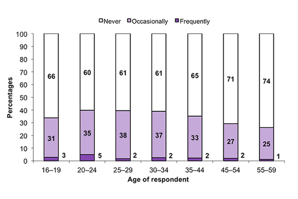 This stacked bar chart shows the acceptability of people of own age taking any cannabis, by age group, among adults aged 16 to 59.