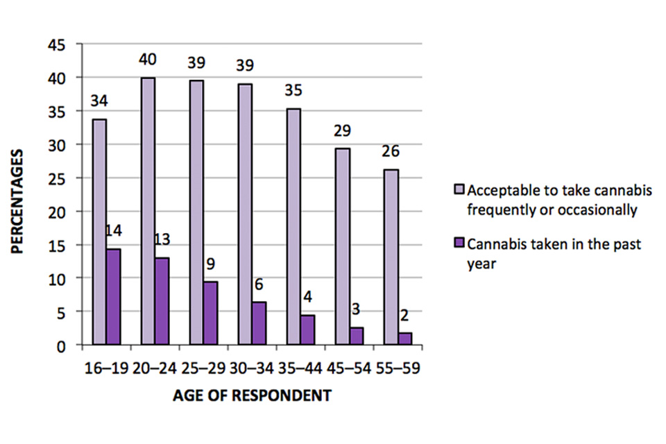 This bar chart shows the acceptability of people of own age occasionally or frequently taking cannabis and proportion of respondents having taken cannabis in last year, by age group.