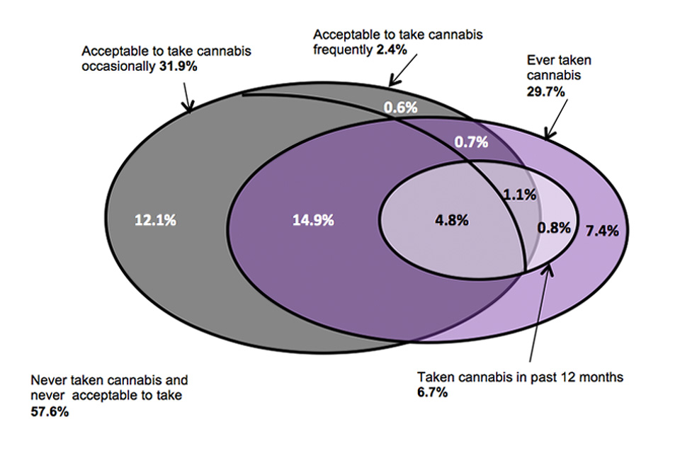This venn diagram shows the acceptability of people of own age taking cannabis by whether taken cannabis for adults aged 16 to 59.