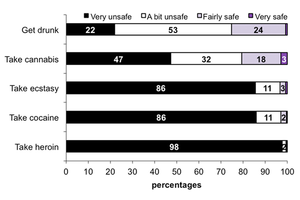 This horizontal bar chart shows the perceived safety of getting drunk, taking any cannabis, ecstasy, cocaine or heroin.