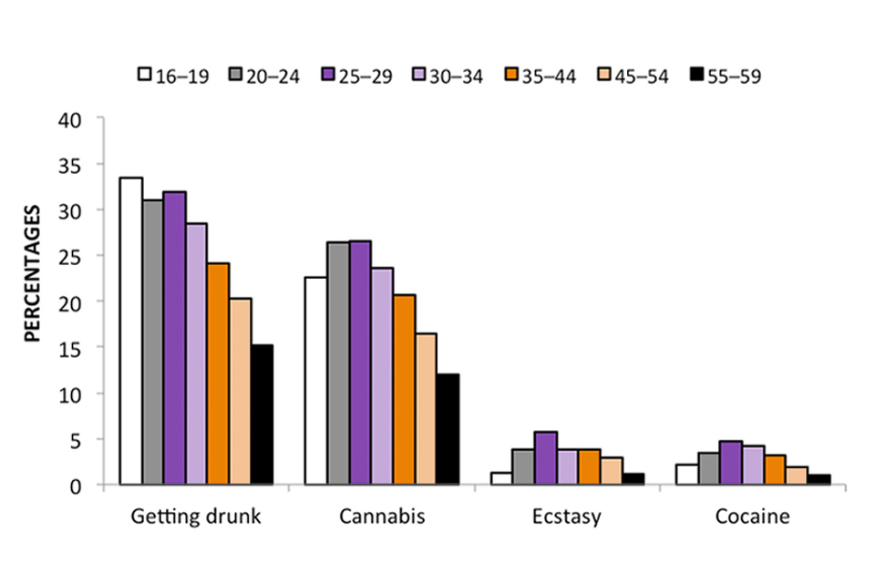 This bar chart shows the proportion of adults perceiving getting drunk, taking any cannabis, ecstasy, cocaine to be very or fairly safe, by age group