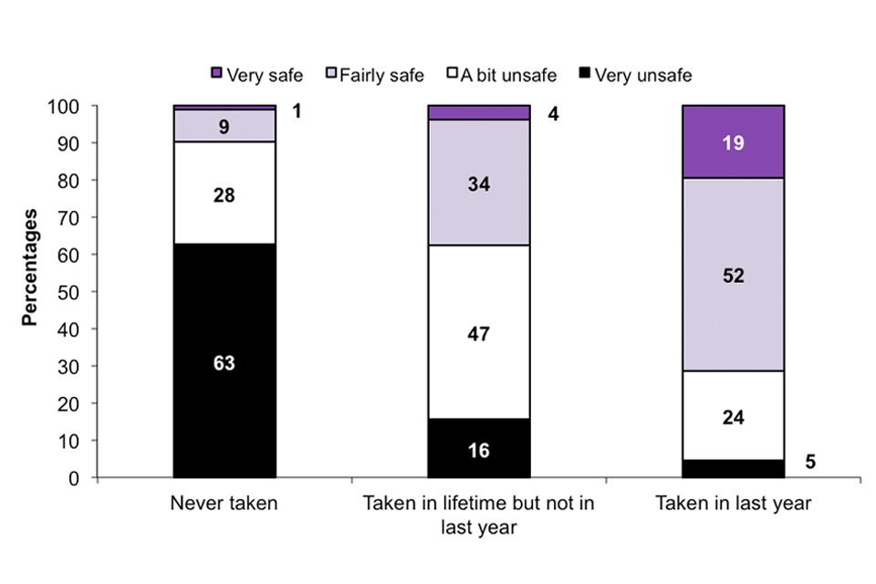This stacked bar chart shows the perceived safety of taking any cannabis by whether taken cannabis (ever or in last 12 months)