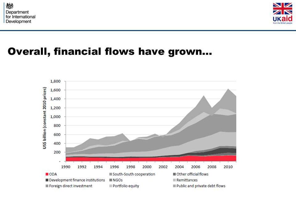 Modernising Development Finance: the future of Official ...