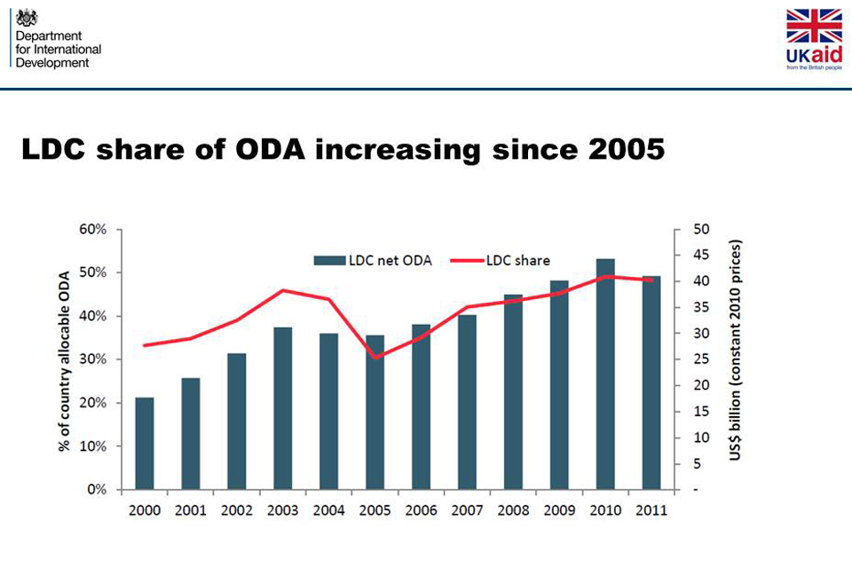 Slide 10. Chart: Development Initiatives, 2013, Guide to ODA, p. 24.