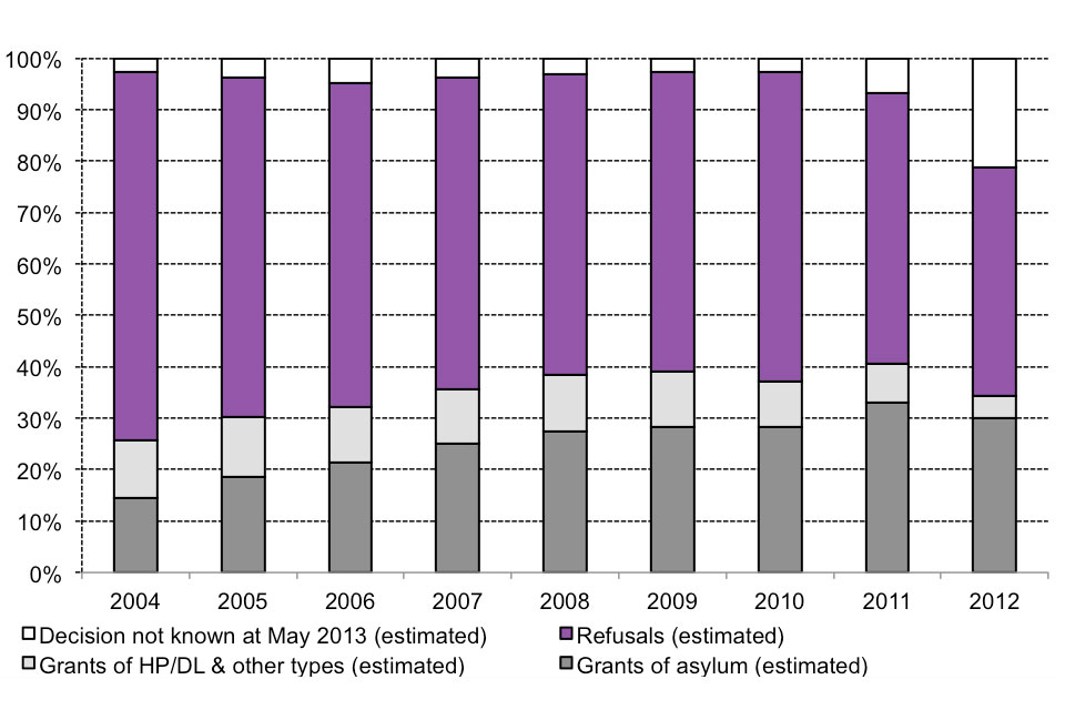 Final outcome of asylum applications, by year of application. Data can be found in asylum table as 06.