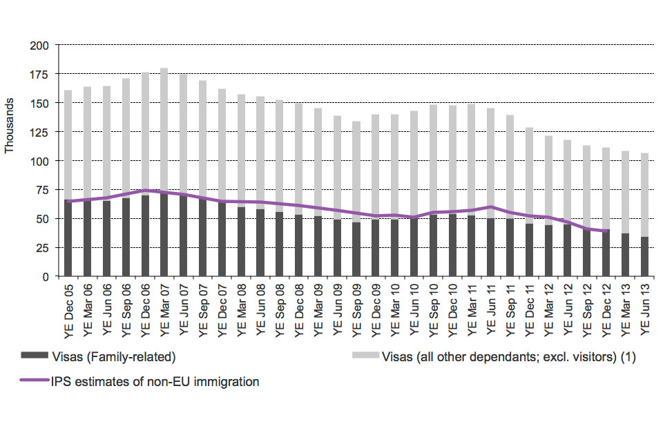 The chart shows the trends of visas issued and International Passenger Survey (IPS) estimates of immigration for family reasons between the year ending December 2005 and the latest data published. The visa data are sourced from Table be 04 q.