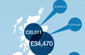 Diagram showing economic output in Scotland