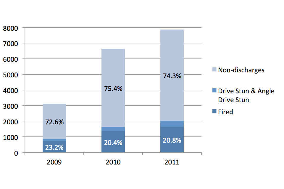 Shows the proportion of Taser uses from 2009 to 2011 in the categories of non-discharges (red-dotted, arcing, aimed and drawn), drive stun and angle drive stun and fired.