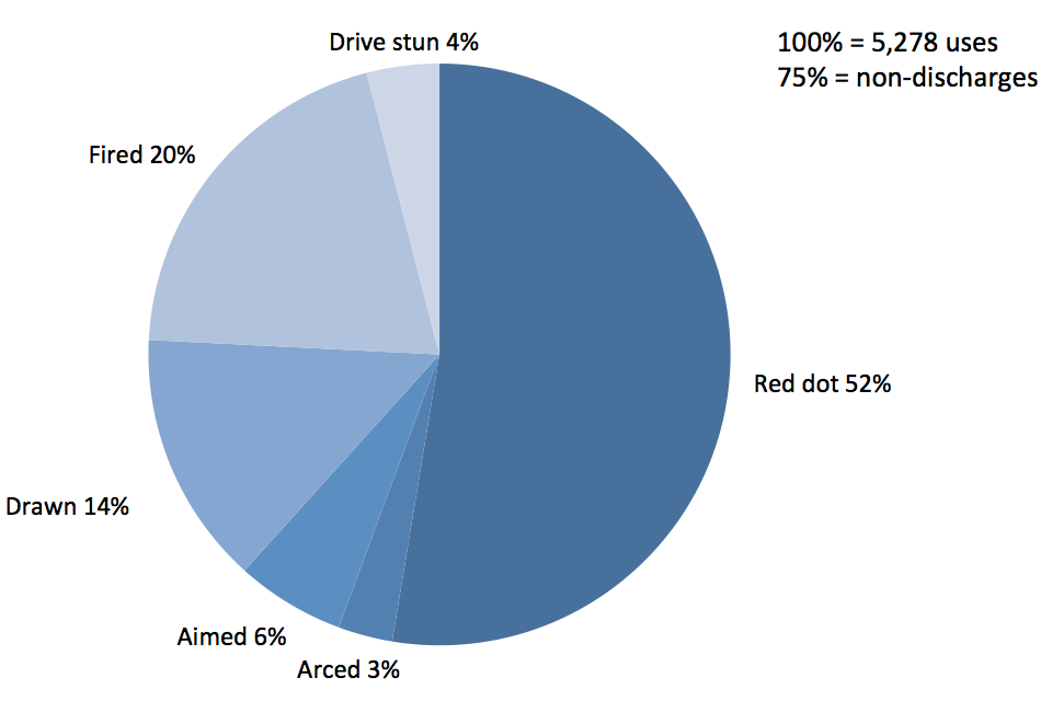 Police use of Taser by type for 2010, red dot, 52%, arced 3%, aimed 6%, drawn 14%, fired 20% and drive stun 4%.
