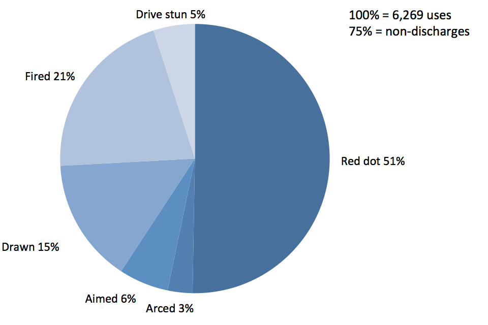 Police use of Taser by type for 2011, red dot, 51%, arced 3%, aimed 6%, drawn 15%, fired 21% and drive stun 5%.
