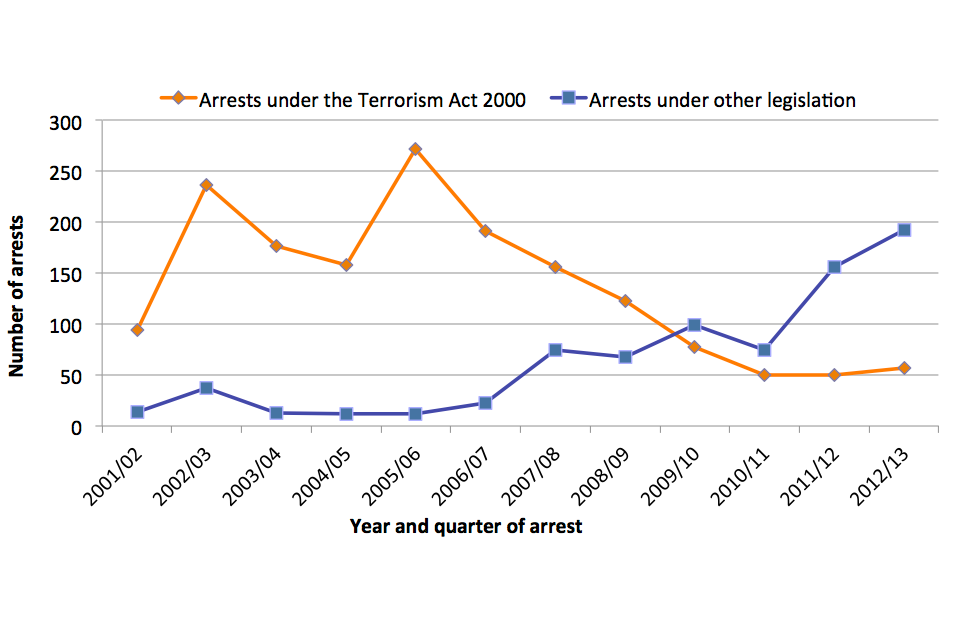 Line chart showing relationship between arrests under the Terrorism Act 2000 and arrest under the other legislation from 2001/02 and 2012/13.