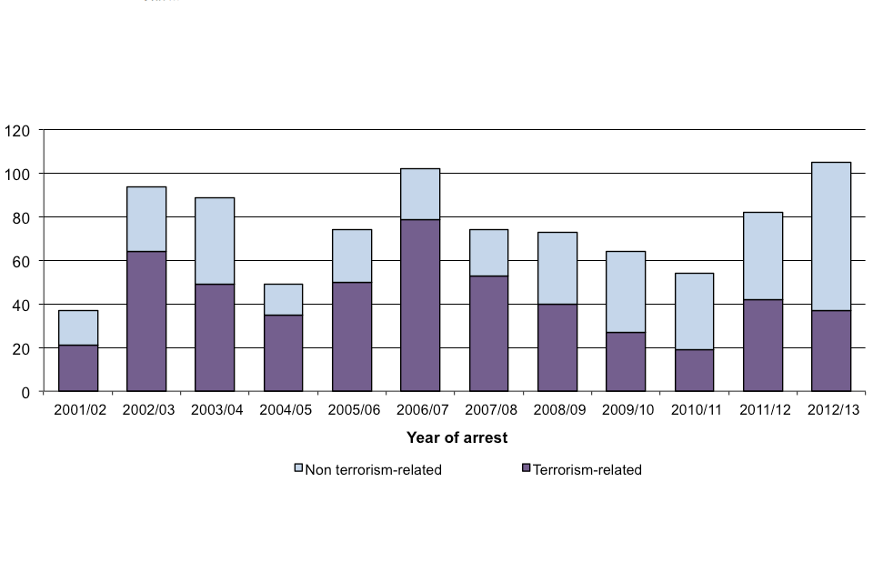 Number of charges resulting from terrorism-related arrest in the period 2001/02 to 2012/13.