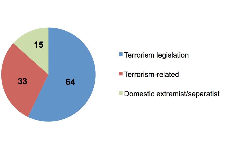 Terrorist/extremist prison population as at 31 March 2013, terrorism legislation 64, terrorism related 33, domestic extremist/separatist 15.