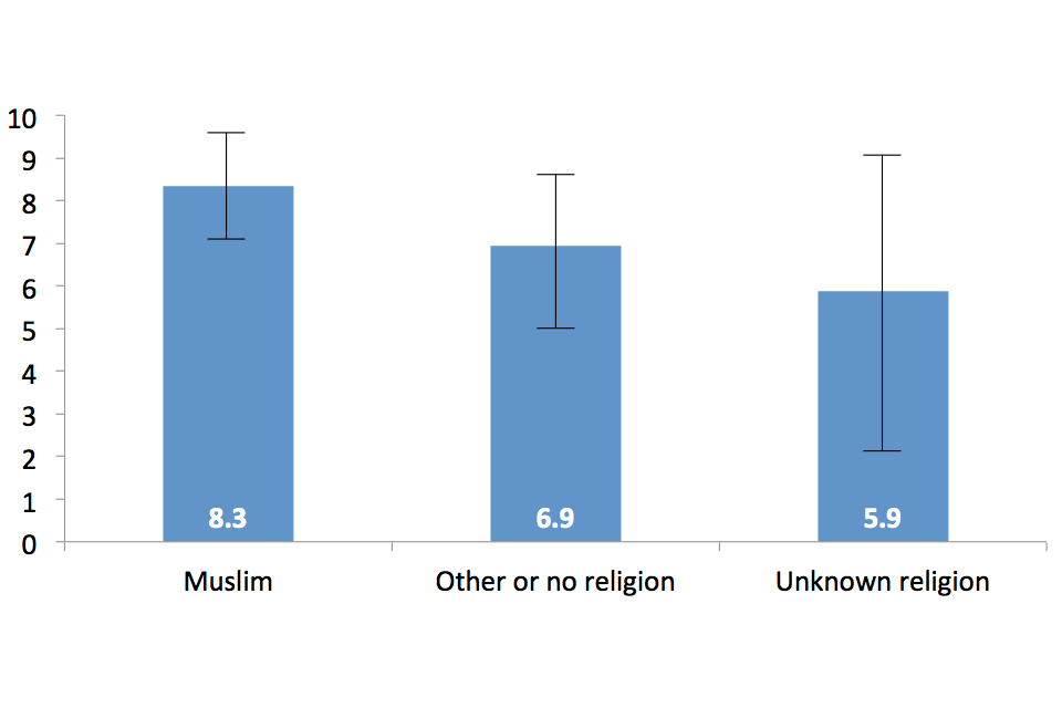 Average sentence length (years) by religion, Muslim 8.3, other or no religion 6.9 and unknown religion 5.9.