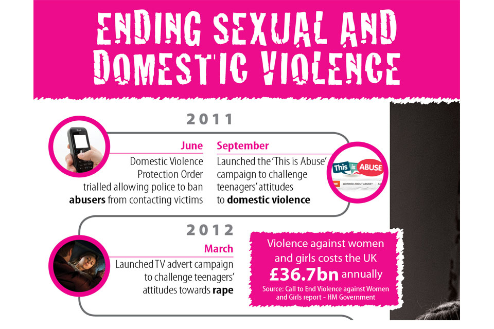 Domestic violence infographic