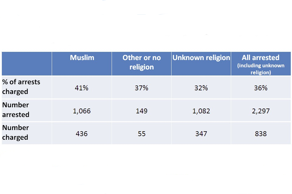 Of arrests charged, Muslim 41%, other or no religion 37%, unknown religion 32%, all arrested 36%. Number arrested, Muslim 1,066, other or no religion 149, unknown religion 1,082, all arrested 2297. Number charged, Muslim 436, other or no religion 55, unkn
