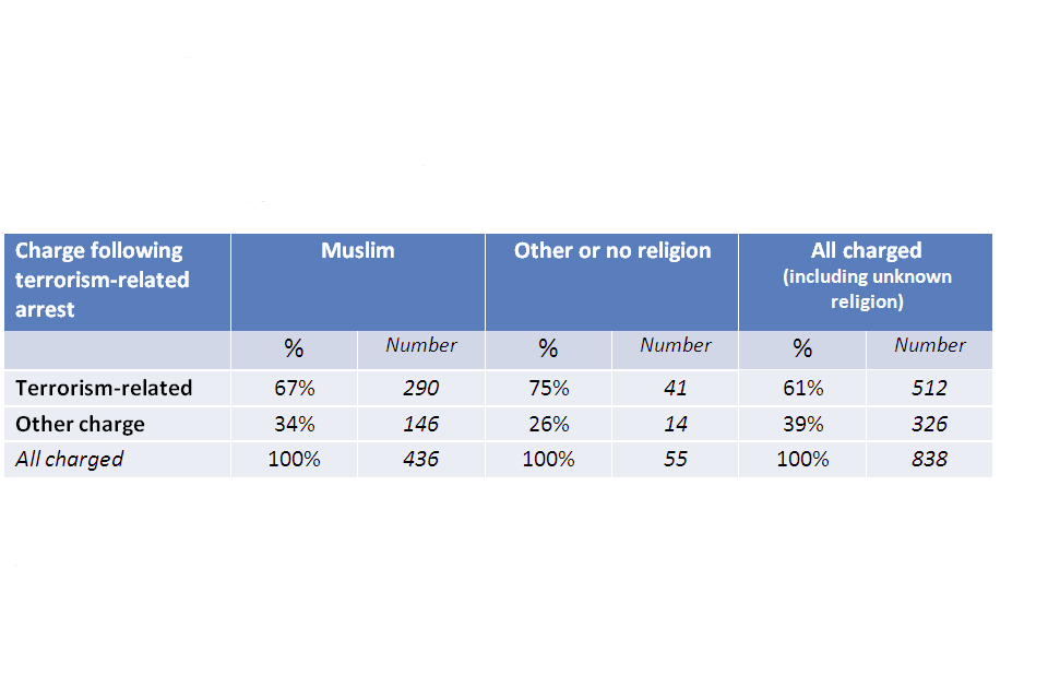 Charge after terrorism related arrest: terrorism related, Muslim 67%, 290, other or no religion 75%, 41, all charged 61%, 512; other charge, Muslim 34%, 146, other or no religion 26%, 14, all charged 39%, 326; all charged, Muslim 436, other or no religion