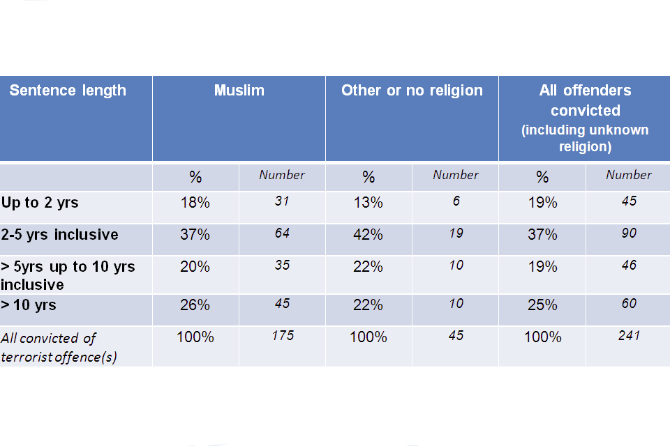 Sentence length figure broken into categories; up to 2 years Muslim 18%, 31, other or no religion 13%, 6, all offenders convicted 19%, 45; 2 to 5 years inclusive Muslim 37%, 64, other or no religion 42%, 19, all offenders convicted 37%, 90; > 5 years up t