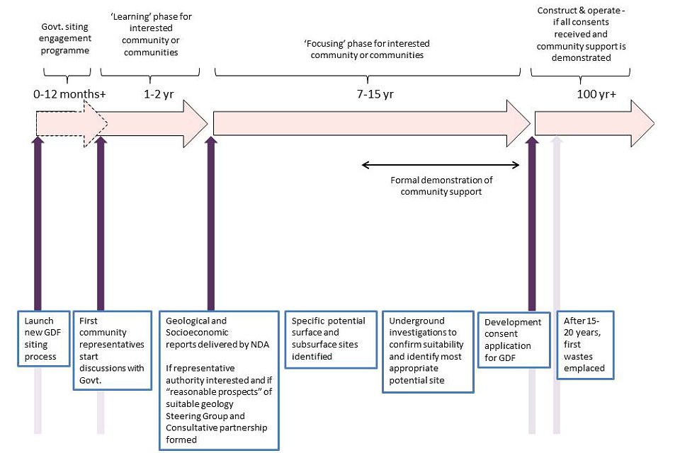Illustration of the proposed, revised siting process
