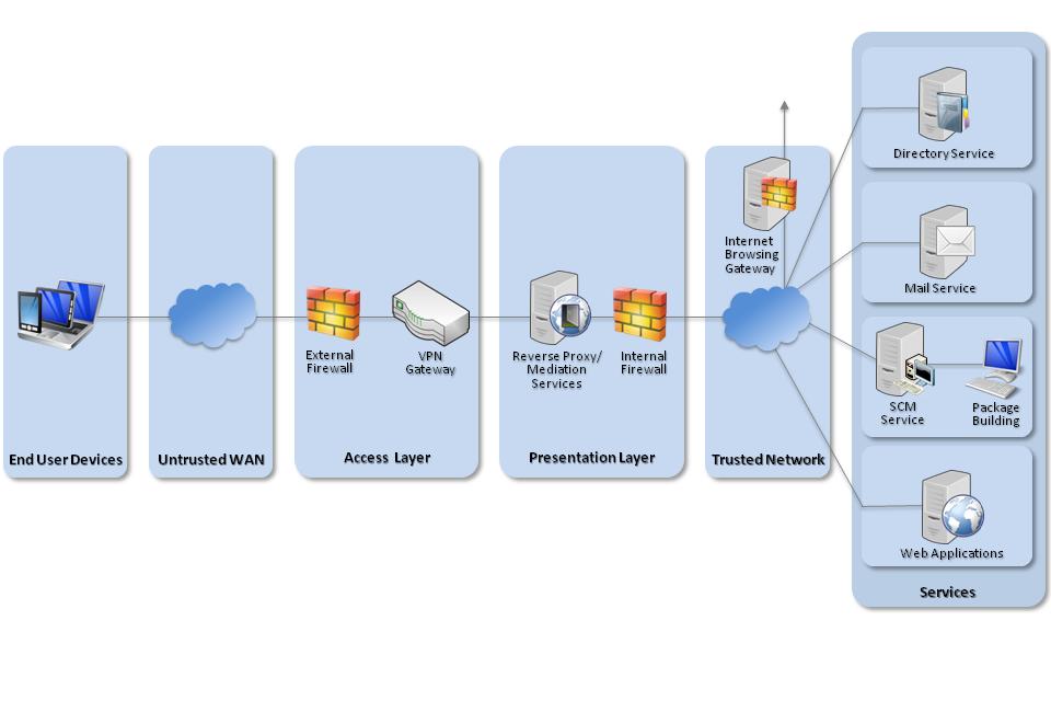 Ubuntu network diagram