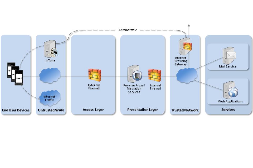 Windows Phone 8 network diagram