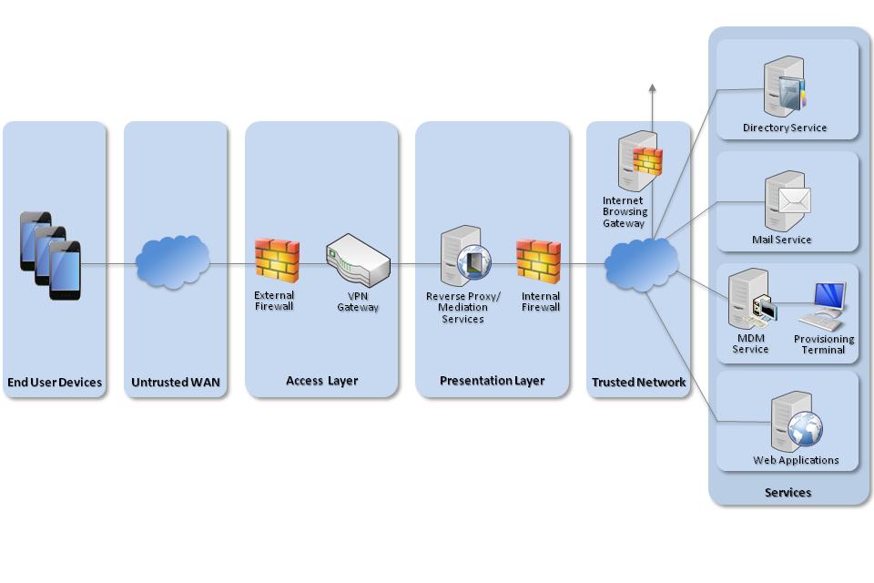 iOS network diagram