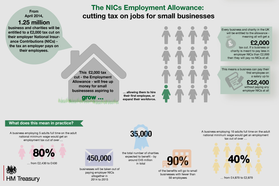 Infographic on the National Insurance Contributions employment allowance.