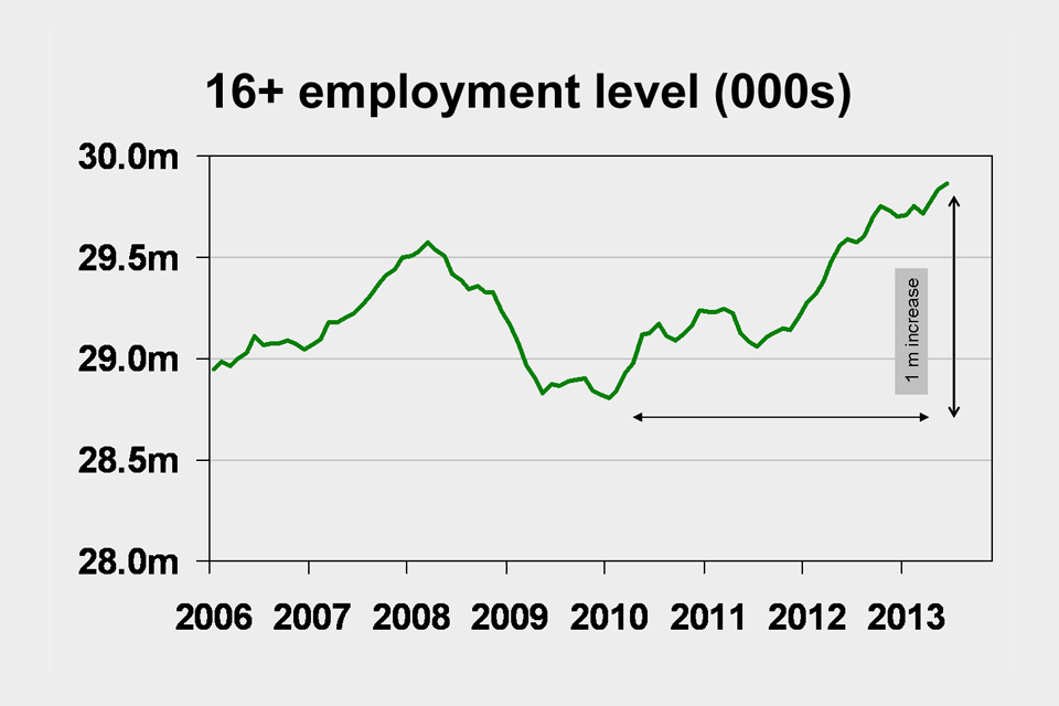 16+ employment levels (000s)