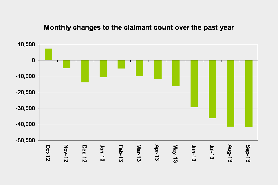 Monthly changes to the claimant count over the past year
