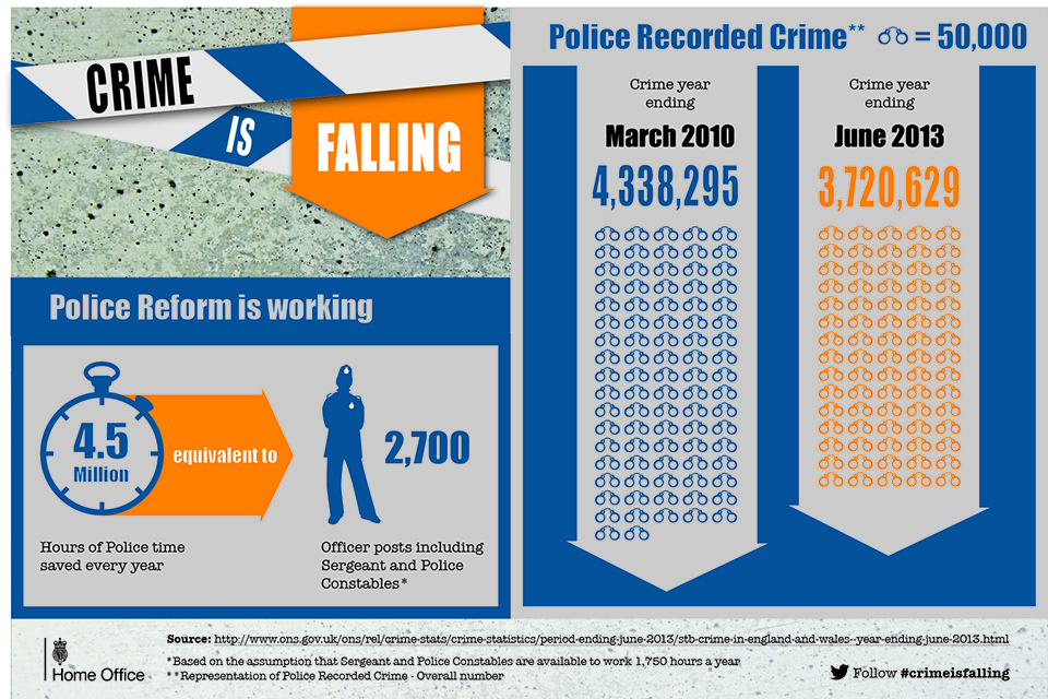 Crime is falling