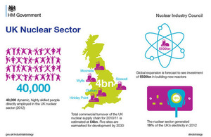 BIS Infographic showing the contribution of the nuclear sector to the UK economy.
