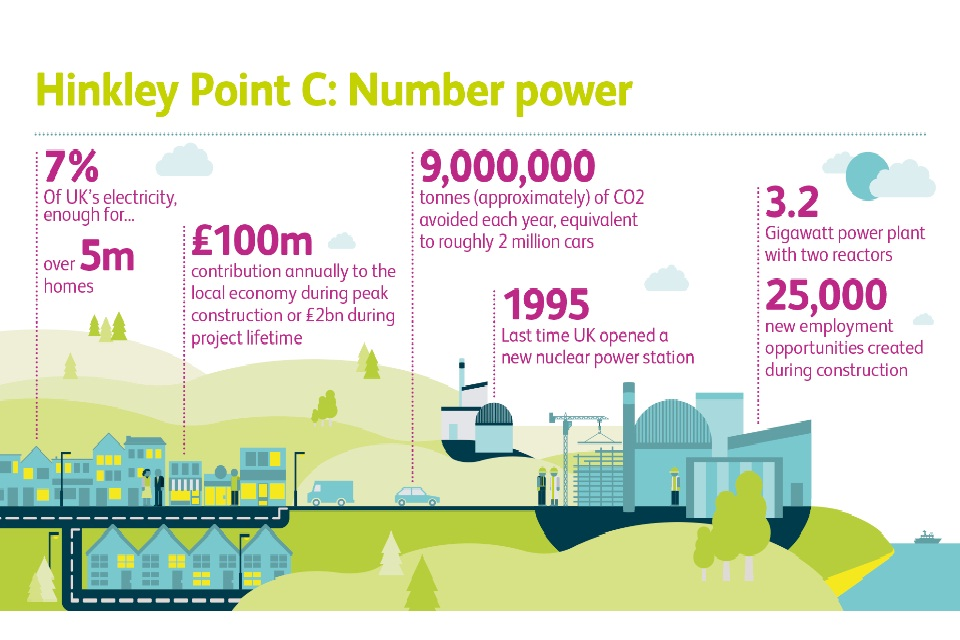 EDF Infographic showing Hinkley Point C related facts and figures.