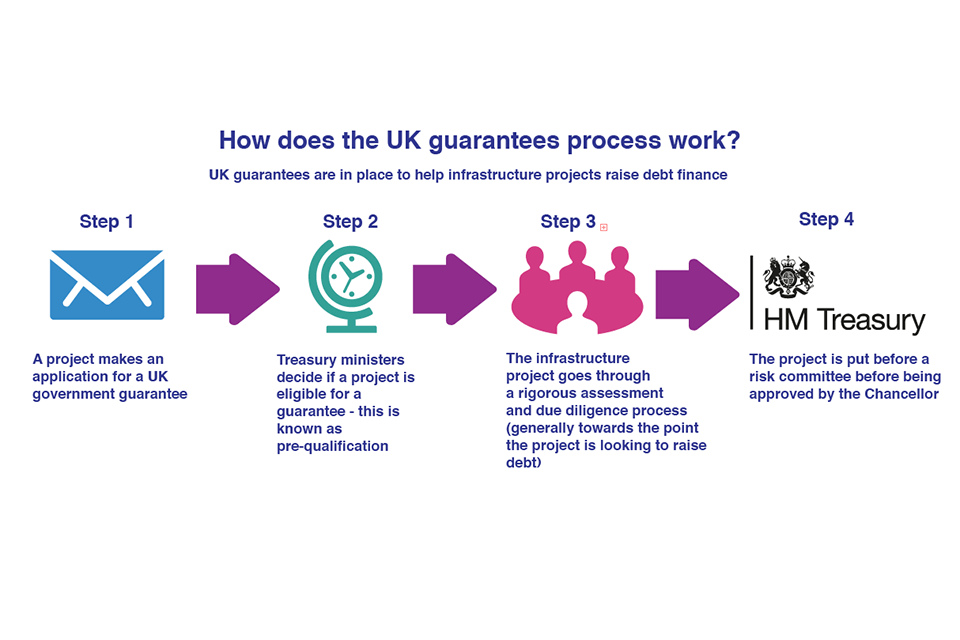 Infographic on the UK guarantees process
