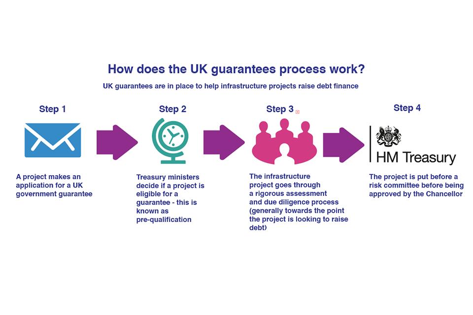 UK Guarantees scheme process