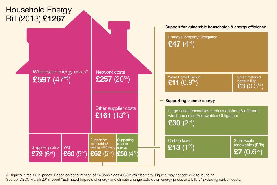Breakdown of household energy bills 2013