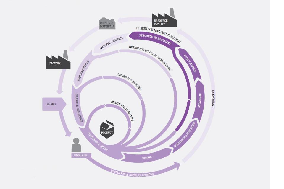 Figure illustrating the circular economy