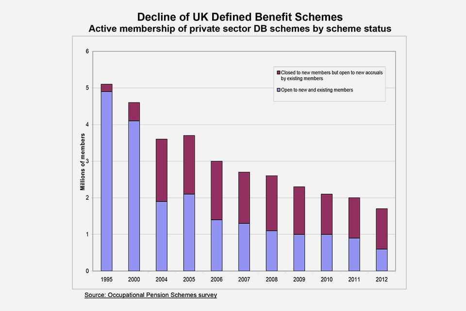 Graph showing the decline of defined benefit schemes in the period 1995 to 2012