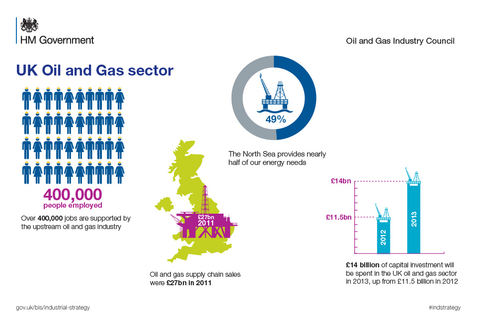 Infographic showing the contribution of the Oil and Gas insdustry to the UK economy