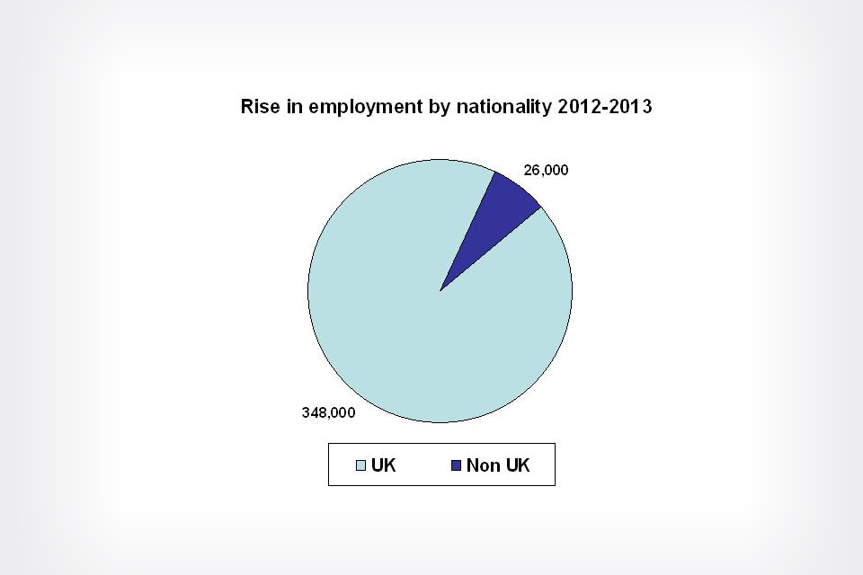 Rise in employment by nationality 2012 to 2013