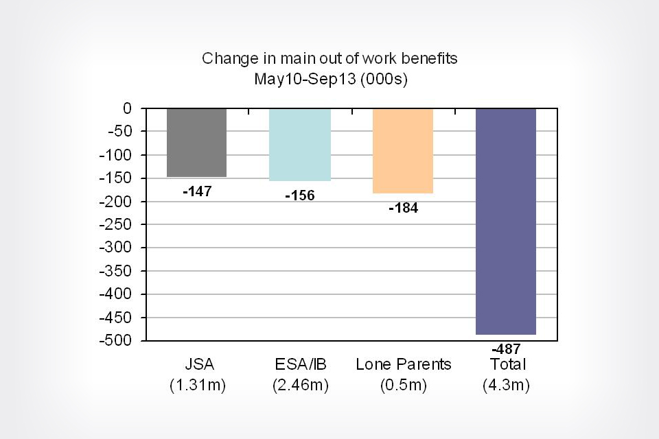 Change in main out of work benefits May 2010 to Sept 2013 (thousands)